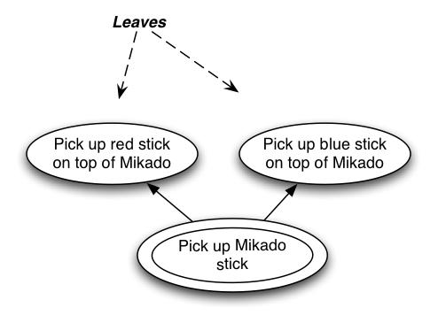 mikado/mikado-diagram.jpg
