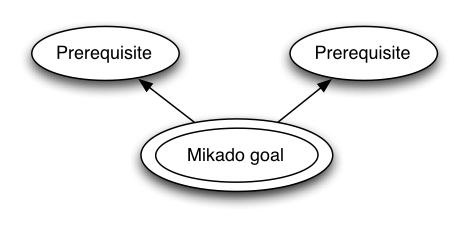 mikado/process_diagram001.jpg