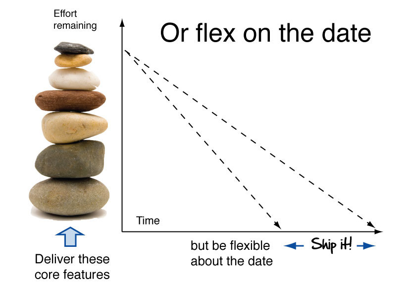 Agile/or-flex-on-the-date.jpg