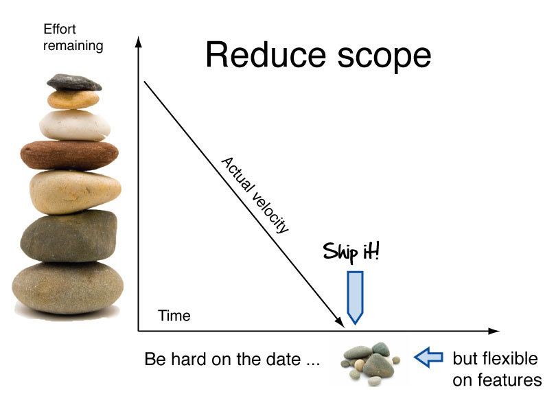 Agile/reduce-scope.jpg