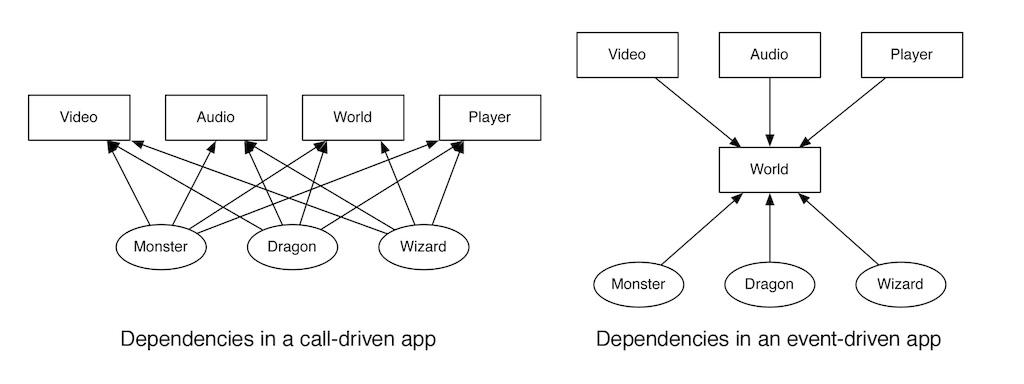 dependencyComparison.jpg