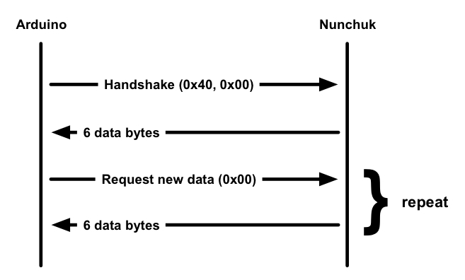 arduino/nunchuck_communications.jpg