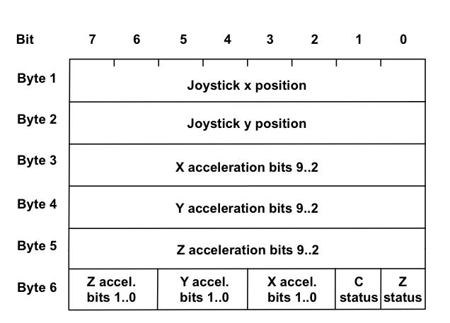 arduino/nunchuck_data.jpg